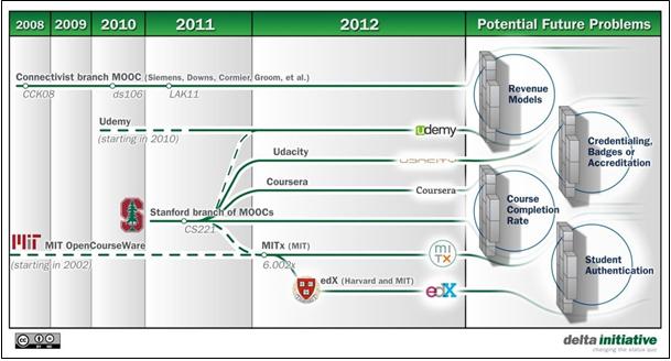 1. ábra – Az MOOC evolúciója (forrás: Hill, 2012, idézi Gaebel, 2013: 4)