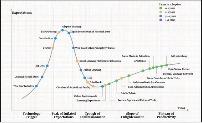2. ábra – Az E-learning népszerűségi görbéje (forrás: IBIS Capital, 2013: 7)