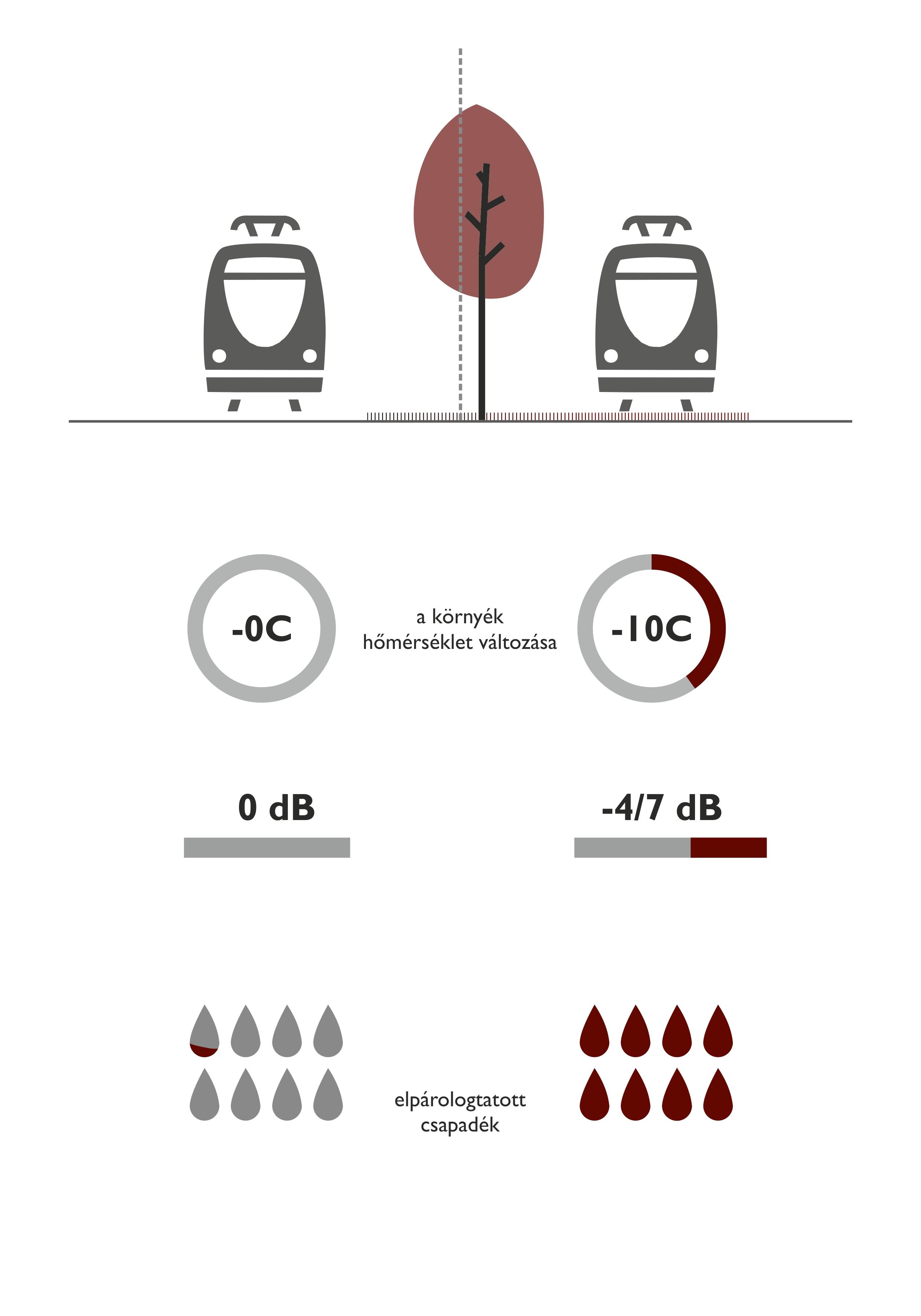 Hagyományos és gyepes villamos pályák közti különbség (saját szerkesztés)