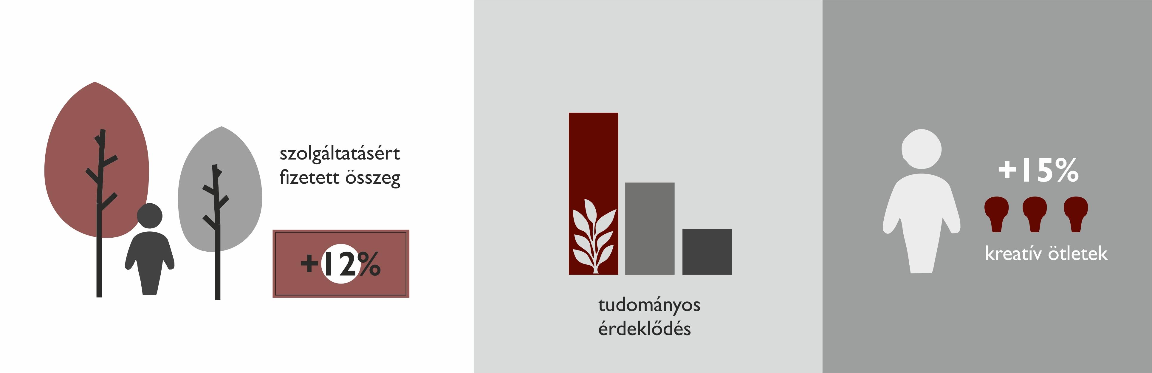A zöldítés mérhető előnyei (saját szerkesztés)